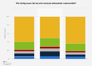Umfrage zum Verzehr laktosefreier Lebensmittel in Deutschland 2017