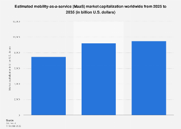 Mobility-as-a-service market capitalization - globally 2025-2035