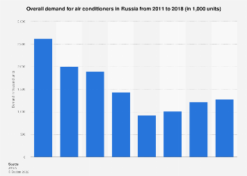 Demand for air conditioning units within Russia 2011-2018
