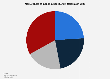 Market share of mobile subscribers in Malaysia 2016