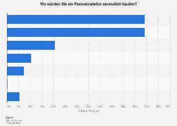 Umfrage zu bevorzugten Kaufkanälen für Festnetztelefone in Deutschland 2017