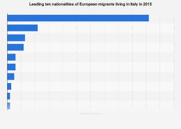 Italy: top 10 nationalities of European migrants 2015