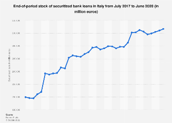 Italy: monthly bank loan volume being securitized 2016-2017