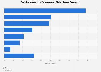 Umfrage zur Art der Sommerreise der Schweizer 2017