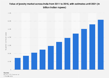 Indian jewelry market value 2011-2021