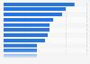 Tour de France : nombre d'étapes remportées par les principaux vainqueurs 1903-2018