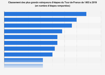 Tour de France : nombre d'étapes remportées par les principaux vainqueurs 1903-2019