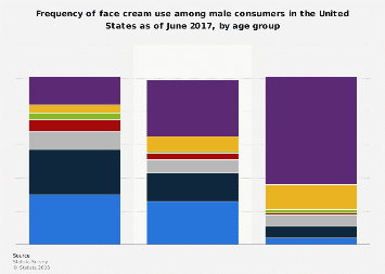 Frequency of face cream use among male U.S. consumers 2017, by age group