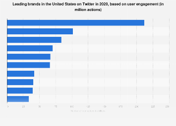 Leading U.S. brands on Twitter 2017, by user engagement