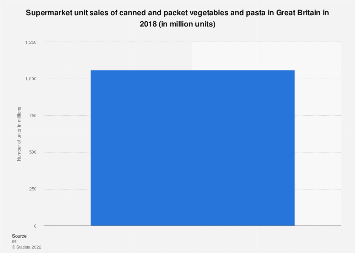 Supermarket unit sales of canned and packet veg and pasta Great Britain 2017