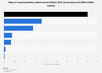 Indian costume jewelry market value- by accessory 2016