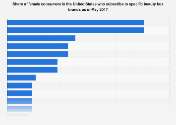 Beauty box brand subscription rate among female U.S. subscribers 2017