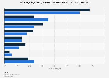 Umfrage zum Konsum von Nahrungsergänzungsmitteln in Deutschland 2017