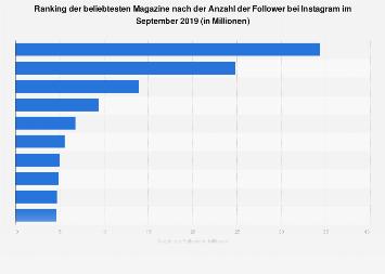Beliebteste Magazine nach der Anzahl der Follower bei Instagram 2017