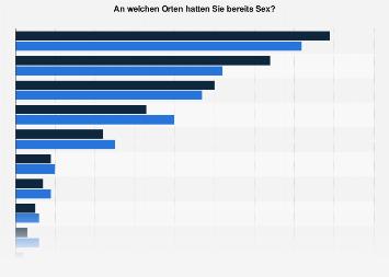 Umfrage zu den beliebtesten Orten für Sex in Deutschland im Jahr 2017 (Geschlecht)