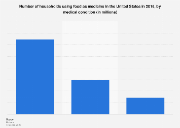 Households using food as medicine 2016, by medical condition