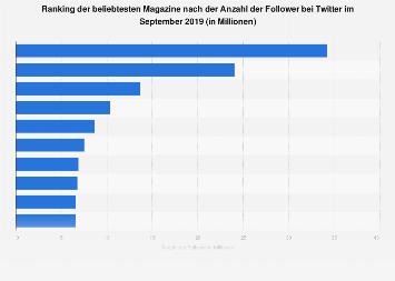 Beliebteste Magazine nach der Anzahl der Follower bei Twitter 2017