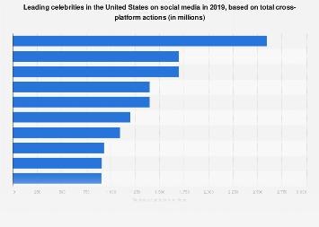 Leading U.S. celebrities on social media 2018, by cross-platform actions