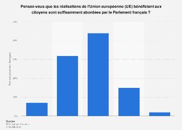 Couverture des réalisations européennes par le Parlement selon les Français 2017