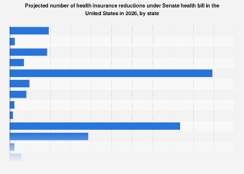 Projected health insurance reductions under health bill in U.S. 2026, by state