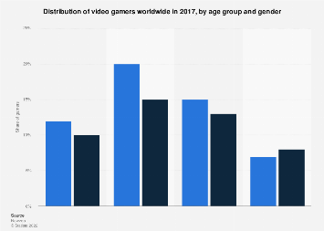 Global gamer share worldwide in 2017, by age and gender