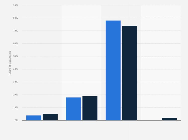 Eharmony statistics