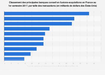 Banques conseils en fusions-acquisitions selon la valeur d'opérations en France 2017