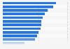 Renta per cápita ajustada a la PPA de los países del G20 2015