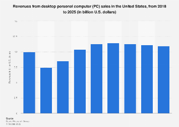 Revenues from sale of desktop PCs in the United States 2015-2023