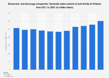 Breweries' domestic sales volume of soft drinks in Finland 2010-2017