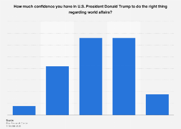 Italy: confidence in U.S. President Donald Trump regarding world affairs 2017