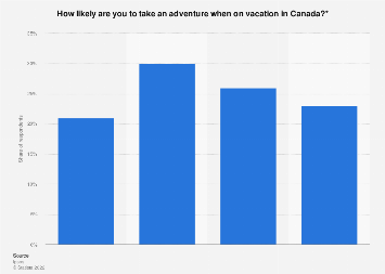 Likelihood of Canadians to partake in adventure travel vacation in Canada 2017