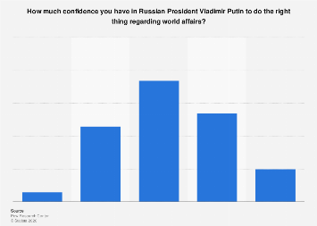 Italy: confidence in Russian President Vladimir Putin regarding world affairs 2017