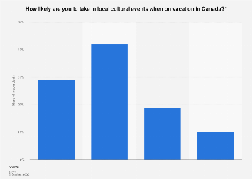 Likelihood of Canadians to take in local cultural events when on vacation 2017