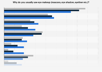 Reasons for using eye make-up among women in the United Kingdom (UK) 2017, by age