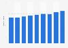 Telecommunications revenue in Mexico 2014-2019