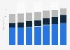 Telecommunications revenue in Mexico 2014-2019, by segment