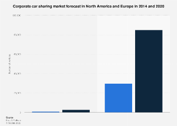 Corporate car sharing market forecast - NAFTA & EU 2014-2020