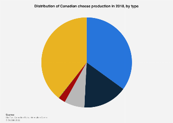 Distribution of Canadian cheese production by type 2017