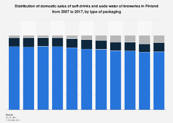 Breweries' domestic soft drinks and soda sales in Finland 2007-2017 by packaging