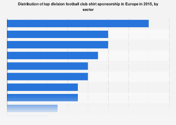 Europe: top division football club shirt sponsorship breakdown 2015, by sector