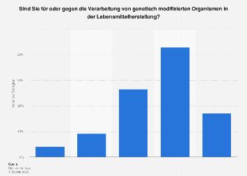 Meinung zum Einsatz von Gentechnik in der Lebensmittelherstellung in Deutschland 2017