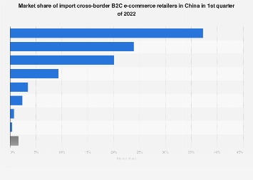 Distribution of cross-border e-commerce platforms China 2016, by market share