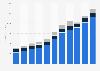 Annual revenue of Gartner 2012-2018, by segment