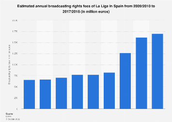 Spain: estimated annual broadcasting rights fees of the La Liga 2009/2018