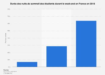 Durée des nuits de sommeil des étudiants français durant le week-end 2018