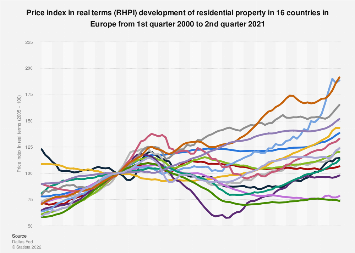 Price index in real terms (RHPI) development of residential property EU-28 2010-2018