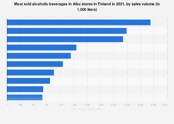 Most sold alcoholic beverages in Alko in Finland 2016, by sales volume