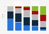 Umfrage zu Statements bezüglich Smartphones in Deutschland 2017