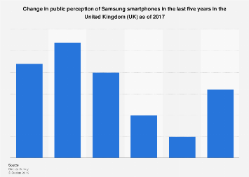Samsung smartphone public perception change in the UK 2017